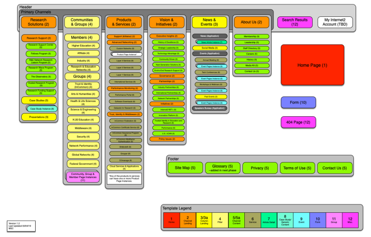 Diagram of the Internet2 website displayed by page template