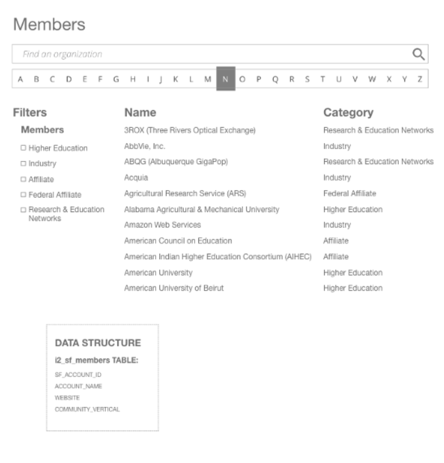 Image displaying the presentation and organization of dynamic content on the Internet2 website